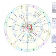 Rupaul Birth Chart 371 Best Astrology Articles Images In 2019 Astrology