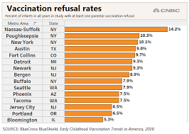 Heres Where Parents Are Refusing To Get Their Children
