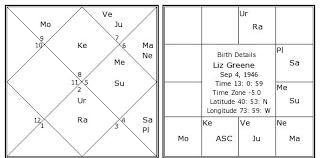 Liz Greene Birth Chart Liz Greene Kundli Horoscope By