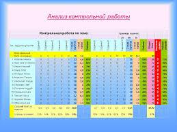 Анализ контрольной работы по математике класса  Анализ по проверочным работам по математике в 4 классе Контрольная работа