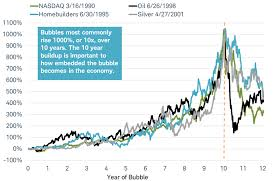 Nasdaq 10 Year Chart Bitcoin In A Bubble Apply This 1 000 10 Year Rule And The
