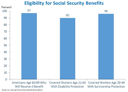 What Is The Social Security Disability Pay Chart 9 Facts About Social Security Whitehouse Gov