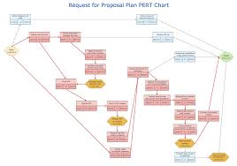 Pert Chart Software Project Management Conceptdraw Samples Project Chart