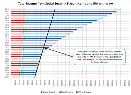 Rmd Chart For Ira Bedowntowndaytona Com