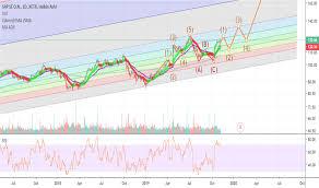 Sap Stock Chart Sap Stock Price And Chart Xetr Sap Tradingview