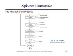 Corrective Maintenance Process Flow Chart Chapter 9 Software Maintenance