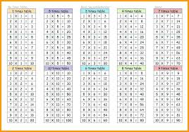 Multiplication Tables 1 10 Times Tables Chart Printable Times Table Chart Printable Free