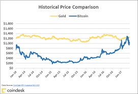 Bitcoin Trend Chart Charts Bitcoins Golden Price Streak Comes To A Close