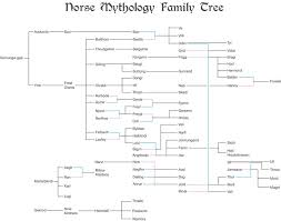 Norse Mythology Chart Norse Mythology Family Tree Norse Mythology Mythology