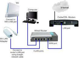 wireless vs wired home networking wii wii lan adapter network diagram jpg