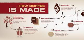 Coffee husks, a papery material surrounding the prized beans, are being turned into resilient, light, and versatile building materials that can make the panels of a house for as little as $4,500. How Coffee Is Made Coffee Flowchart