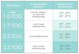 Grobag Sleeping Bag Size Chart Sleeping Bag Size Chart Sleep Bags Sizing Grobag Jyeah