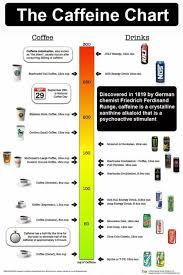 Caffeine Chart In 2019 Caffeine Energy Drinks Coffee Drinks