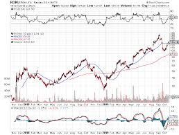 Chart Of The Day Roku Inc Roku Wealth365 News