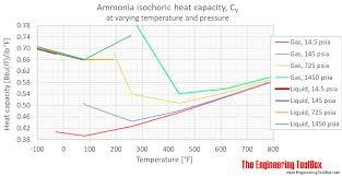 Ammonia Temperature Chart Ammonia Specific Heat At Varying Temperature And Pressure