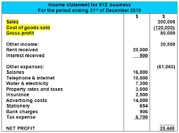 Business Profit And Loss Statement Form Simple Sales Cost Of Goods Sold And Gross Profit