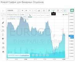 Российская биржа торговля опционами