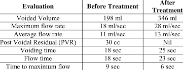 Reports Of Uroflowmetry Download Table