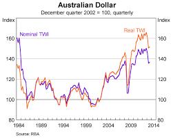 Au Dollar Chart Exchange Rate Trend Chart Michael Toomim