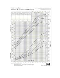 Human Growth As A Function Of Age This Chart Developed By