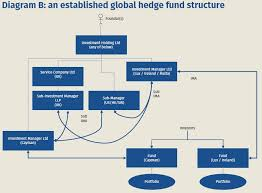 Hedge Fund Structure Chart The Disguised Investment Management Fees Dimf Rules