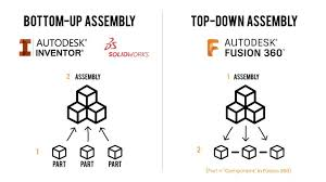 My adventures with fusion 360 continue. Understanding Bodies And Components Fusion 360 Rule 1