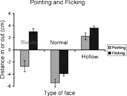 Check spelling or type a new query. Dissociation Of Perception And Action Unmasked By The Hollow Face Illusion Sciencedirect