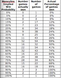 How Accurate Are Moneyline Picks Confidence Pool Picks