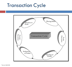 Understanding The Securities Trade Lifecycle Trading