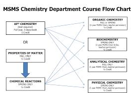 Chemistry Themsms Org