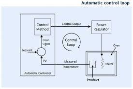 humidity controller wiring diagram control and tuning examples Ground Loop Diagram medium size of humidity controller wiring diagram control and tuning examples definitions the automatic loop wiring