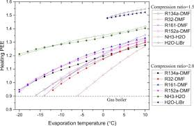 Performance Comparison Of Absorption Heating Cycles Using