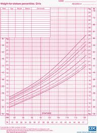 Weight Chart For Boys Child Growth Charts Height Weight Bmi Head Circumference