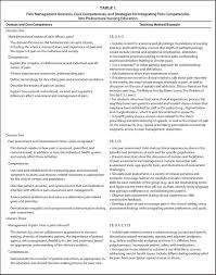 nursing reflective essay % original how to write a reflective essay persuasive essay topics animals samples of descriptive essay of reflection essay example student nurse placement reflection