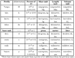 Kiloliter Conversion Chart 27 Prototypical Metric Unit Chart For 5th Grade