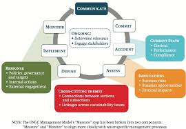 aligning disclosure corporate water management practices  a corporate water management cycle and its relation to the disclosure framework