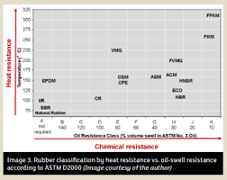 A Guide To Elastomer Technology In Mechanical Seals