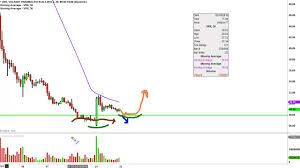 Valeant Pharmaceuticals International Vrx Stock Chart Technical Analysis For 03 21 16
