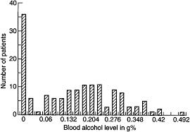Blood Alcohol Level On Admission Download Scientific Diagram
