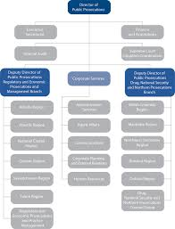 Government Of Alberta Organizational Chart Ppsc Transition Book Public Prosecution Service Of