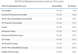 How much does ford mustang car insurance cost? Ford Mustang Insurance Cost 2021 Rate Comparisons