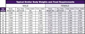 Broiler Feed Conversion Chart Cornish Rock Care Welp Hatchery