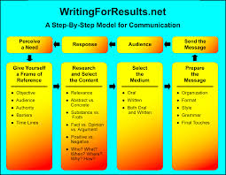 essay writing service uk writing help online essay grader jobs dissertation proposal budget