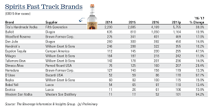 Spirit Awards Chart 2017 The 2018 Spirits Growth Brands Beverage Dynamics