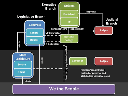 State Government Chart Inter Governmentalism Leadership And Public Administration