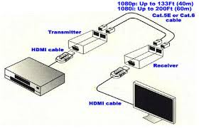 hdmi extender by cat5e or cat6 cable end 4 6 2018 4 15 pm hdmi® extender using cat5e or cat6 cable extend upto 98ft