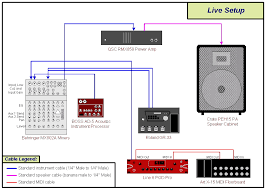 randy s gear page my at home studio signal chain differs depending on which guitar i m playing for all guitars except the ibanez strat and godin acs the chain consists of