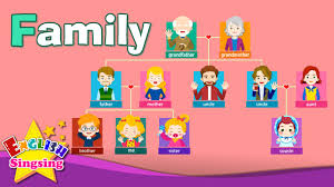 For Family Pictures Kids Vocabulary Family Family Members Tree Learn English