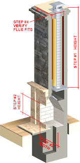 Chimney Liner Chart Chimney Liners Usa Size A Fireplace Liner