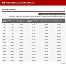 Jal Award Chart Emirates Japan Airlines Mileage Bank Reward Flying